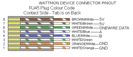 RJ45 Connection Pinout